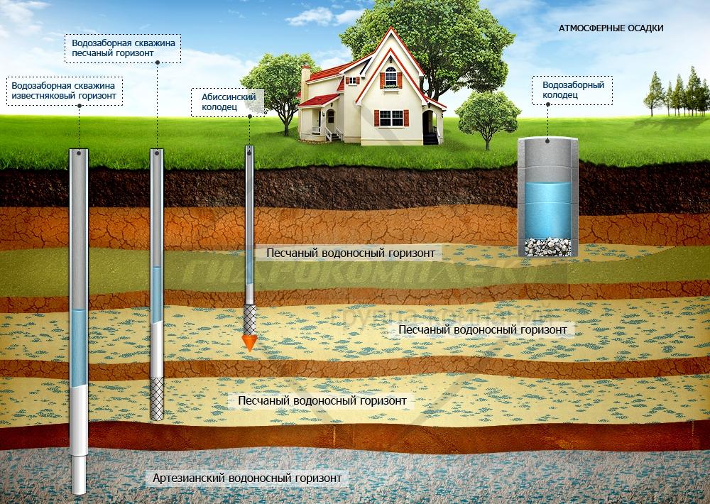 Преимущества скважин для воды